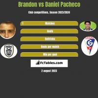 Brandon vs Daniel Pacheco h2h player stats