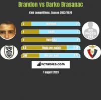 Brandon vs Darko Brasanac h2h player stats