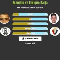 Brandon vs Enrique Barja h2h player stats