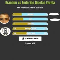 Brandon vs Federico Nicolas Varela h2h player stats