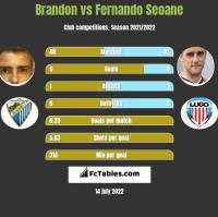Brandon vs Fernando Seoane h2h player stats