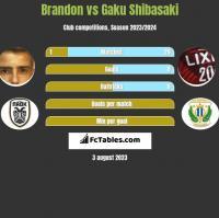 Brandon vs Gaku Shibasaki h2h player stats