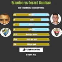Brandon vs Gerard Gumbau h2h player stats
