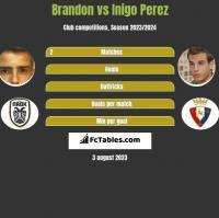 Brandon vs Inigo Perez h2h player stats