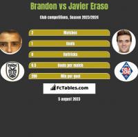 Brandon vs Javier Eraso h2h player stats