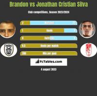 Brandon vs Jonathan Cristian Silva h2h player stats