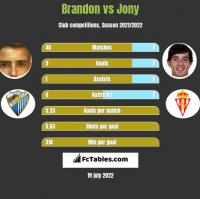 Brandon vs Jony h2h player stats