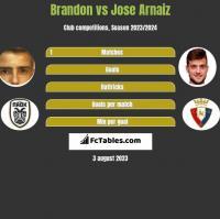 Brandon vs Jose Arnaiz h2h player stats