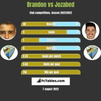 Brandon vs Jozabed h2h player stats