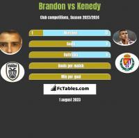 Brandon vs Kenedy h2h player stats