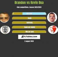 Brandon vs Kevin Bua h2h player stats