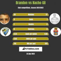 Brandon vs Nacho Gil h2h player stats