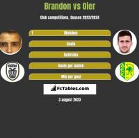 Brandon vs Oier h2h player stats