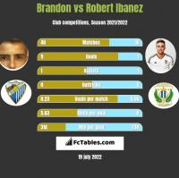 Brandon vs Robert Ibanez h2h player stats