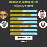 Brandon vs Roberto Torres h2h player stats
