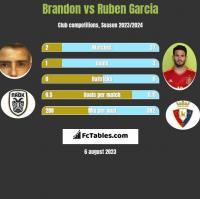 Brandon vs Ruben Garcia h2h player stats
