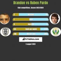 Brandon vs Ruben Pardo h2h player stats