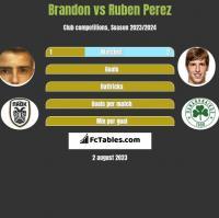 Brandon vs Ruben Perez h2h player stats