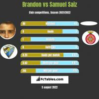 Brandon vs Samuel Saiz h2h player stats