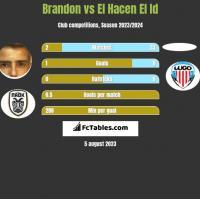 Brandon vs El Hacen El Id h2h player stats