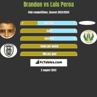 Brandon vs Luis Perea h2h player stats