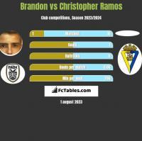 Brandon vs Christopher Ramos h2h player stats