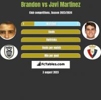 Brandon vs Javi Martinez h2h player stats