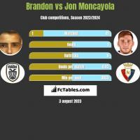 Brandon vs Jon Moncayola h2h player stats