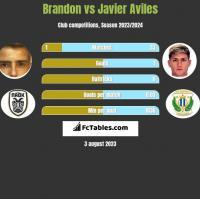 Brandon vs Javier Aviles h2h player stats
