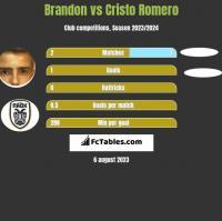 Brandon vs Cristo Romero h2h player stats