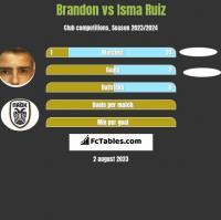 Brandon vs Isma Ruiz h2h player stats
