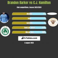 Brandon Barker vs C.J. Hamilton h2h player stats