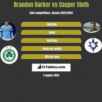 Brandon Barker vs Casper Sloth h2h player stats