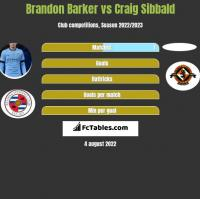 Brandon Barker vs Craig Sibbald h2h player stats