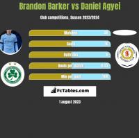 Brandon Barker vs Daniel Agyei h2h player stats