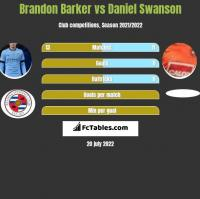 Brandon Barker vs Daniel Swanson h2h player stats