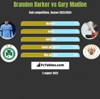 Brandon Barker vs Gary Madine h2h player stats