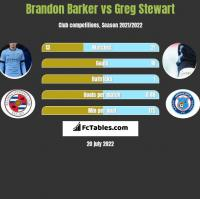 Brandon Barker vs Greg Stewart h2h player stats