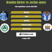 Brandon Barker vs Jordan Jones h2h player stats
