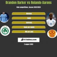 Brandon Barker vs Rolando Aarons h2h player stats
