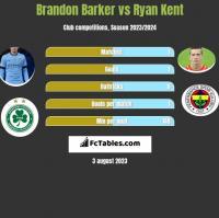 Brandon Barker vs Ryan Kent h2h player stats