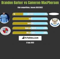 Brandon Barker vs Cameron MacPherson h2h player stats