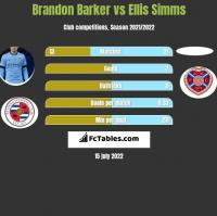 Brandon Barker vs Ellis Simms h2h player stats
