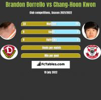 Brandon Borrello vs Chang-Hoon Kwon h2h player stats