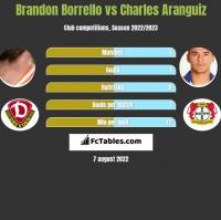 Brandon Borrello vs Charles Aranguiz h2h player stats
