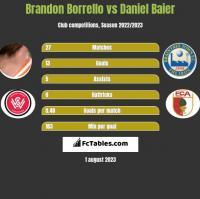 Brandon Borrello vs Daniel Baier h2h player stats