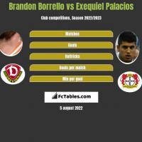 Brandon Borrello vs Exequiel Palacios h2h player stats