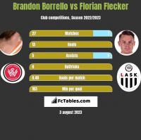 Brandon Borrello vs Florian Flecker h2h player stats