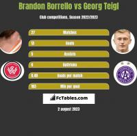 Brandon Borrello vs Georg Teigl h2h player stats