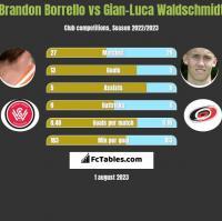 Brandon Borrello vs Gian-Luca Waldschmidt h2h player stats